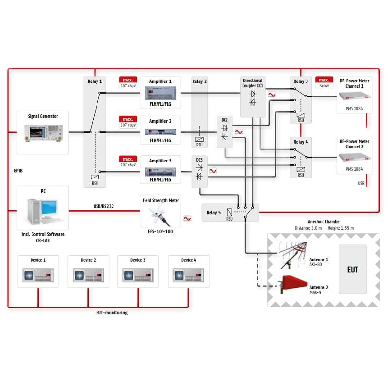 Frankonia Система за изпитване на имунитет RIS 3000 / RIS 6000