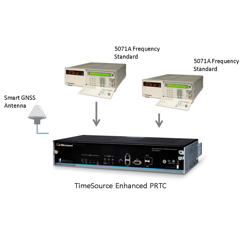 Microsemi TimeSource Enhanced PRTC (ePRTC)